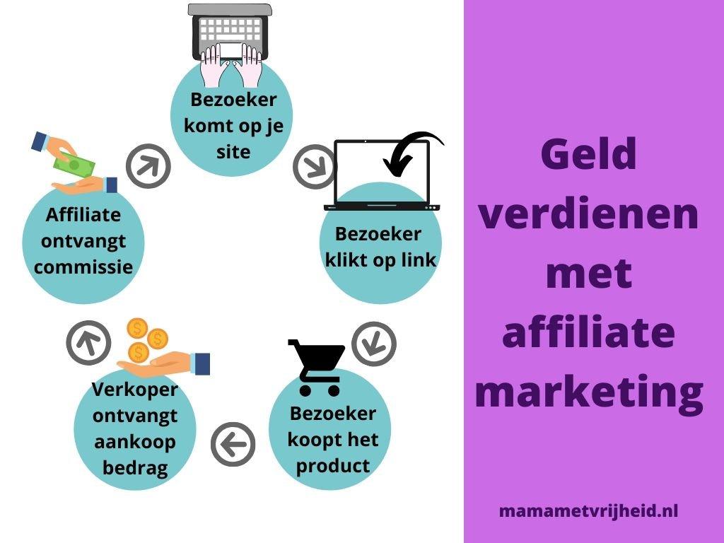 geld verdienen met affiliate marketing infographic